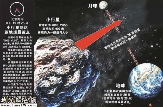 小行星明天「擦肩」地球