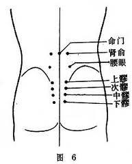 腎俞穴和命門穴