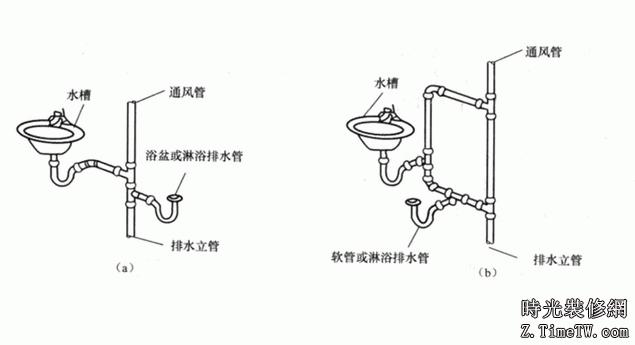 排水系統的排水佈置指導