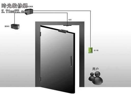 門禁管理系統詳解介紹