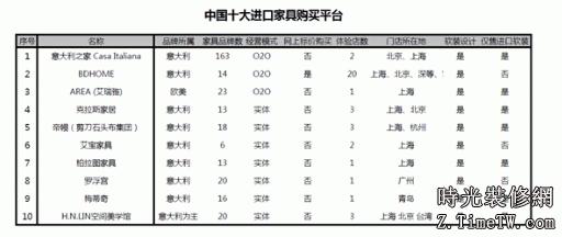中國十大進口現代化傢俱購買平台